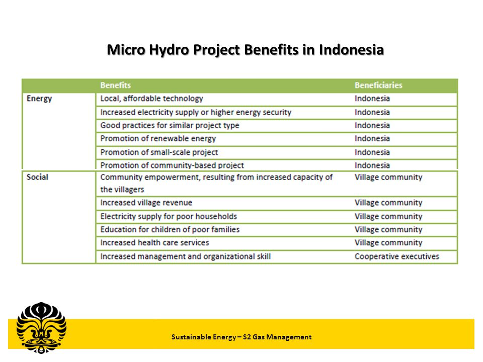 Micro Hydro Project Benefits in Indonesia