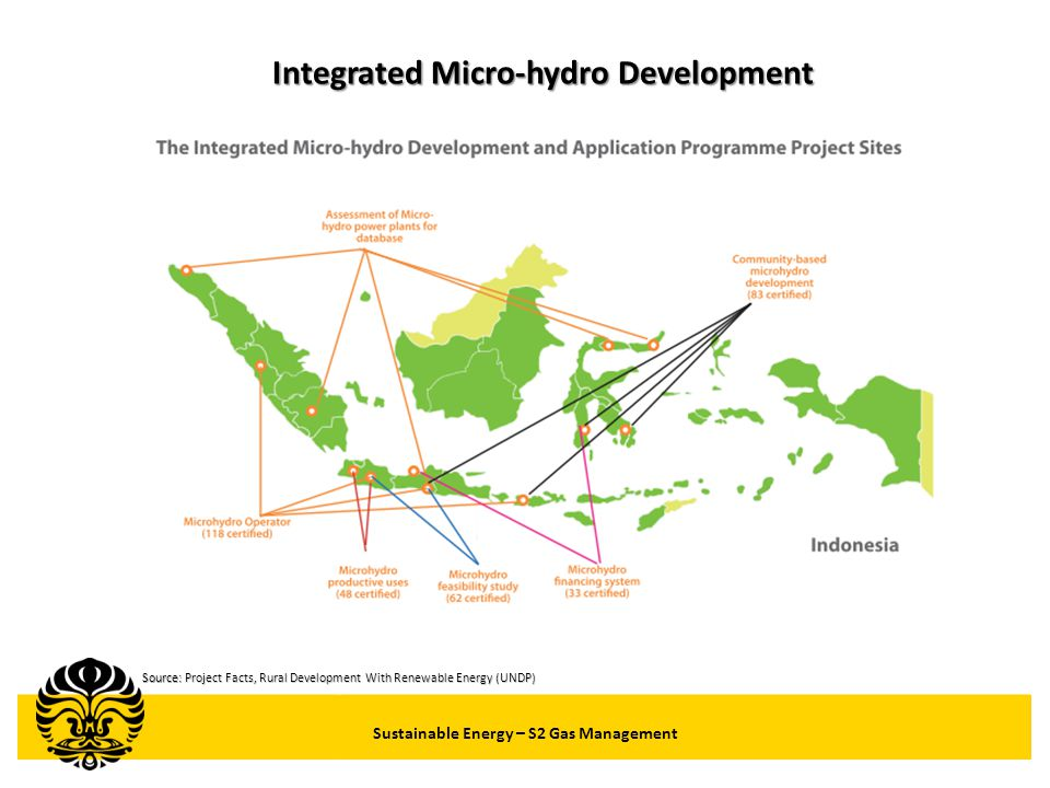 Integrated Micro-hydro Development