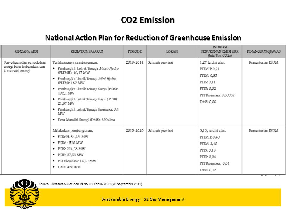 CO2 Emission National Action Plan for Reduction of Greenhouse Emission