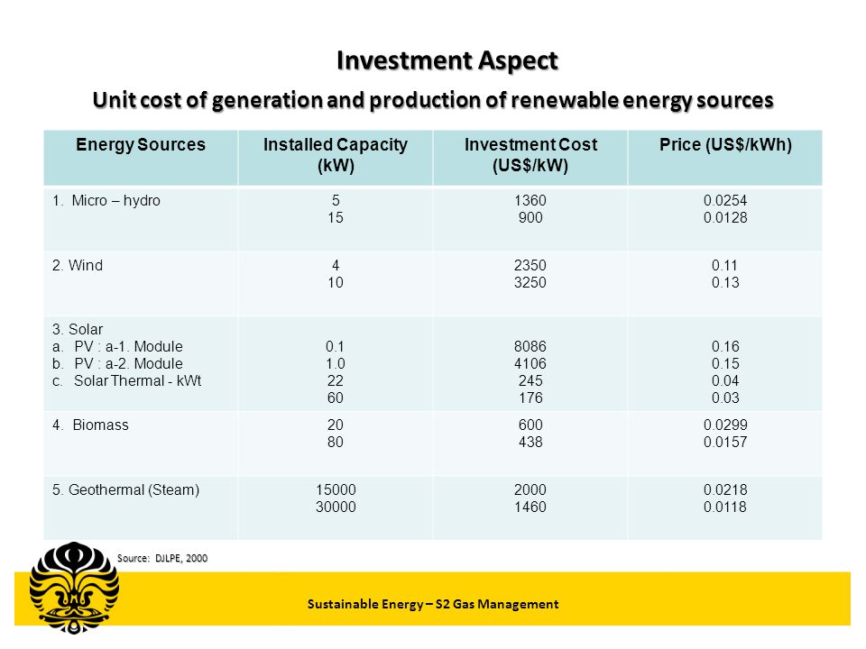 Investment Aspect Unit cost of generation and production of renewable energy sources. Energy Sources.