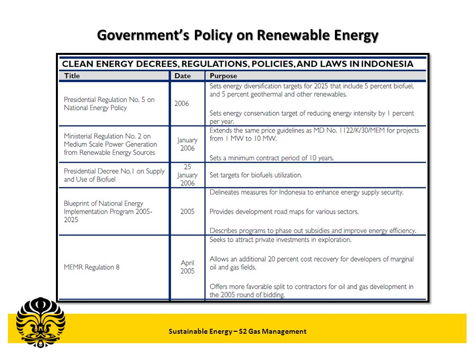 Government's Policy on Renewable Energy