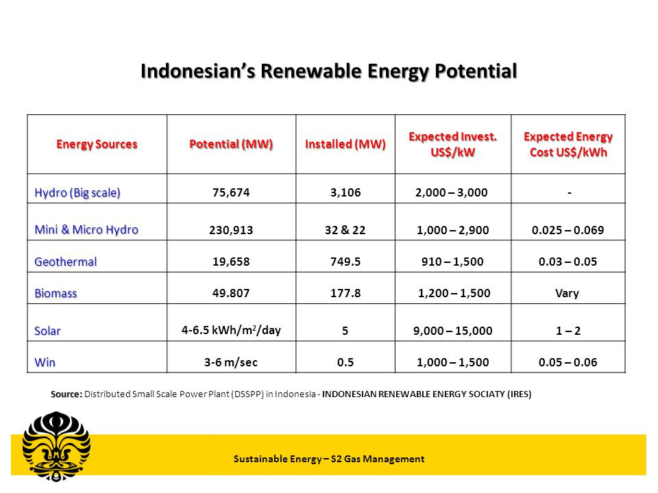 Indonesian's Renewable Energy Potential