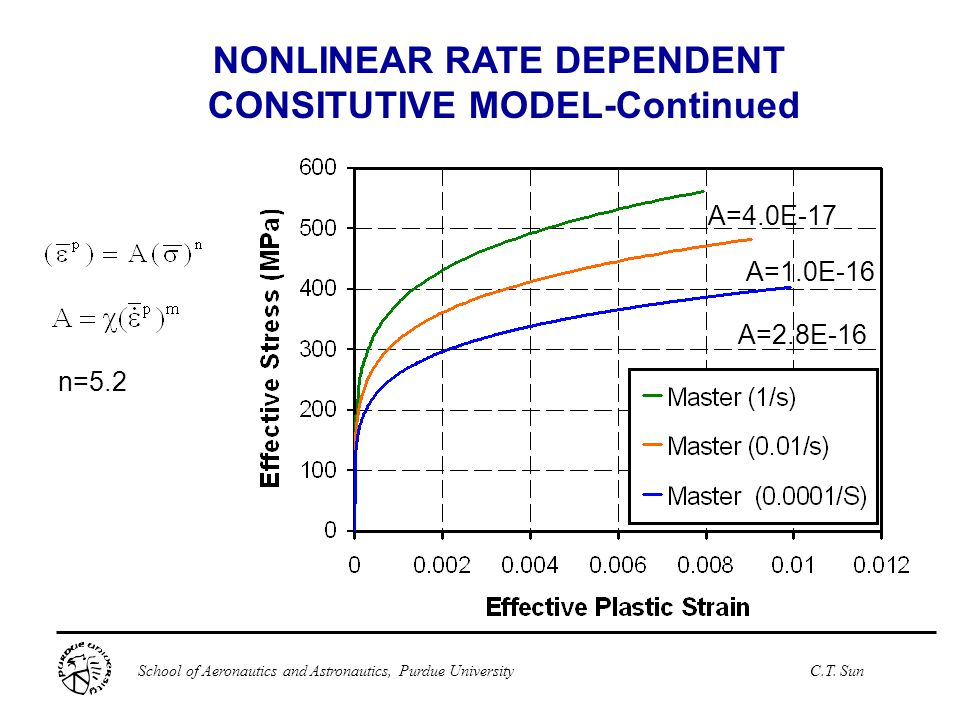 NONLINEAR RATE DEPENDENT CONSITUTIVE MODEL-Continued