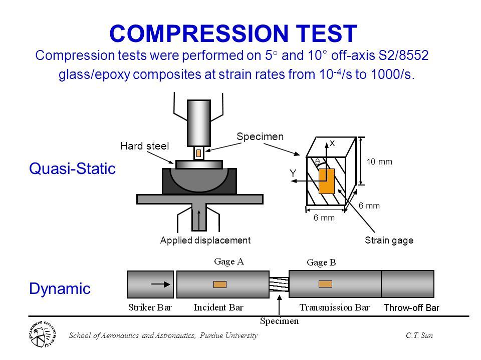 COMPRESSION TEST Quasi-Static Dynamic