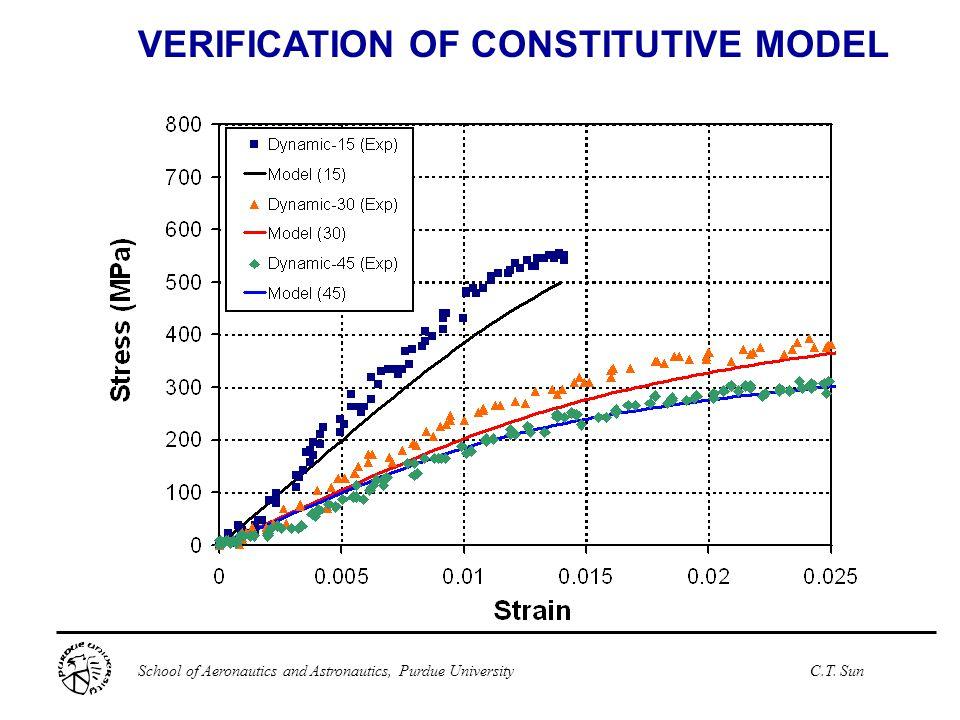 VERIFICATION OF CONSTITUTIVE MODEL