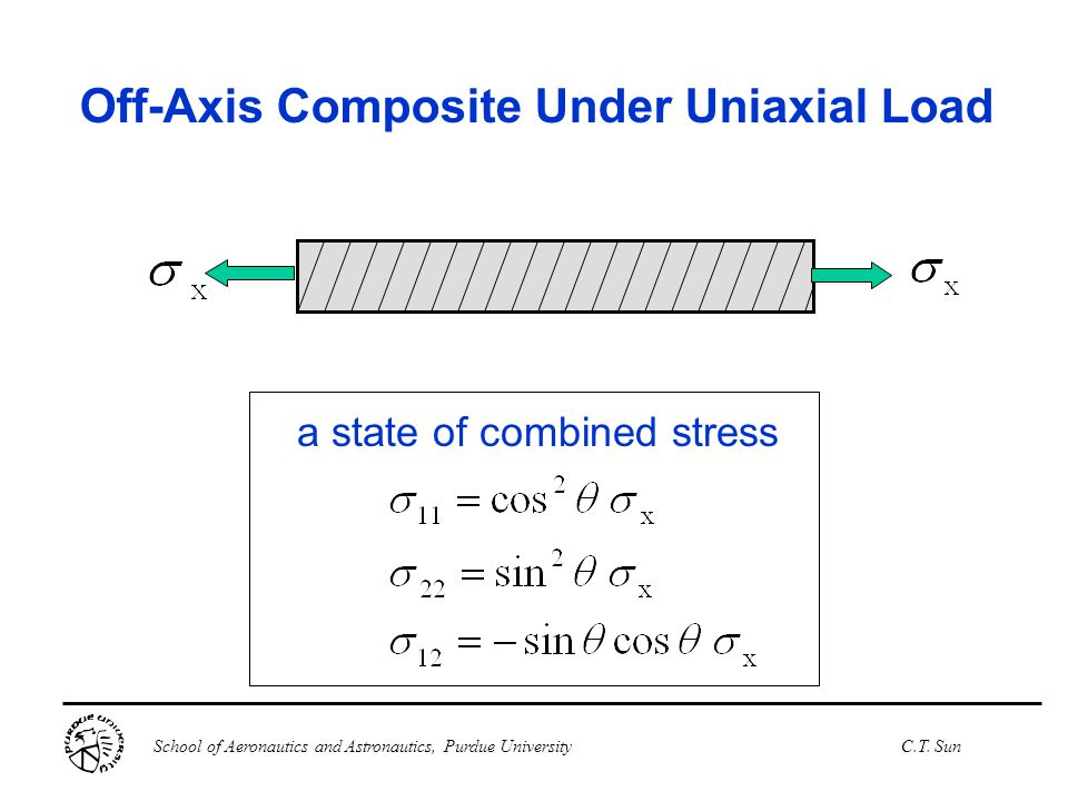 Off-Axis Composite Under Uniaxial Load