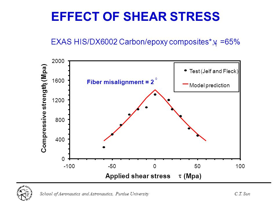 EFFECT OF SHEAR STRESS EXAS HIS/DX6002 Carbon/epoxy composites*, v
