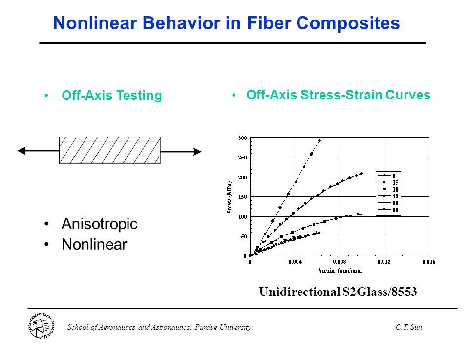 Nonlinear Behavior in Fiber Composites