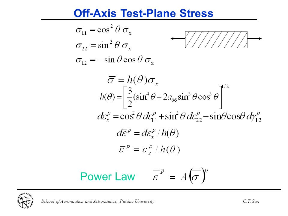 Off-Axis Test-Plane Stress