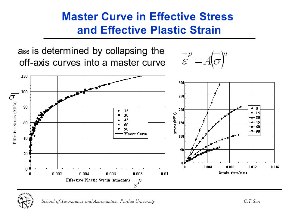 Master Curve in Effective Stress and Effective Plastic Strain