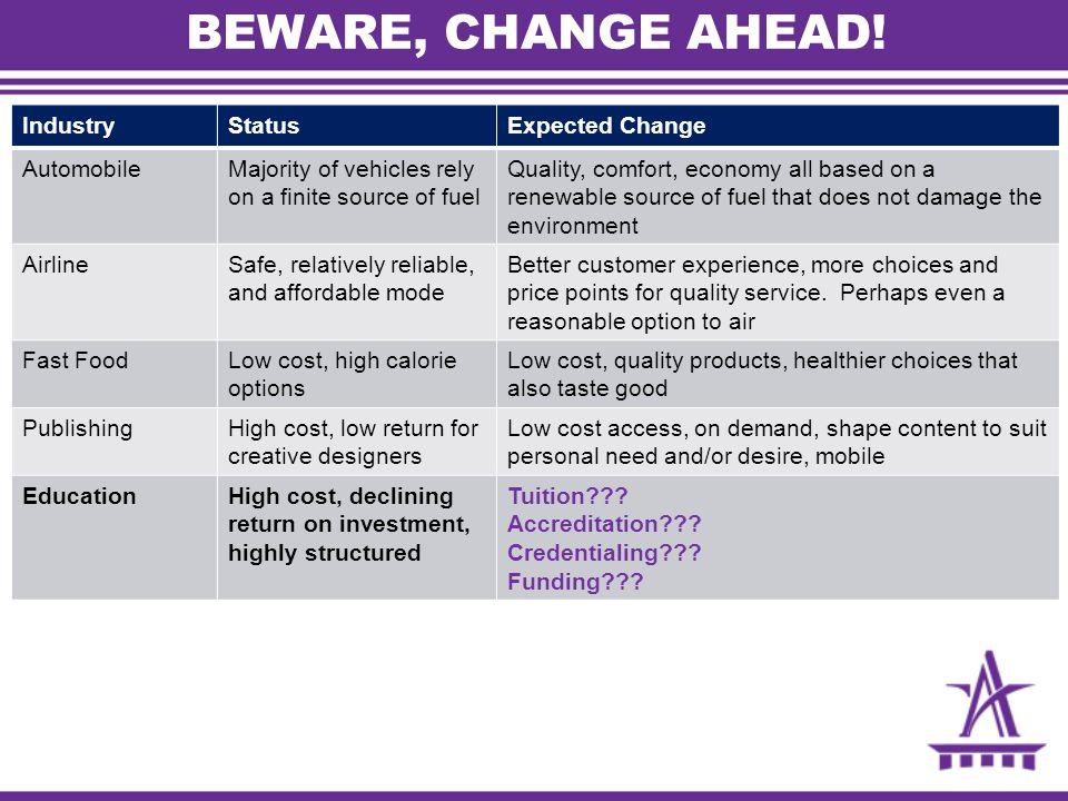 BEWARE, CHANGE AHEAD! Industry Status Expected Change Automobile