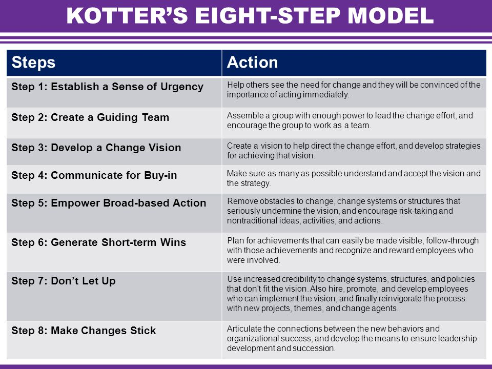 kotter's 8 steps of leading change John kotter developed his 8-step process for leading change back in the 1990s it's a useful model, despite a few criticisms.