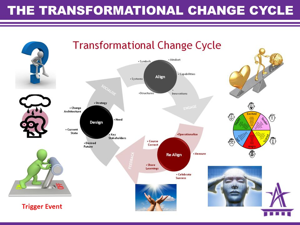 THE TRANSFORMATIONAL CHANGE CYCLE