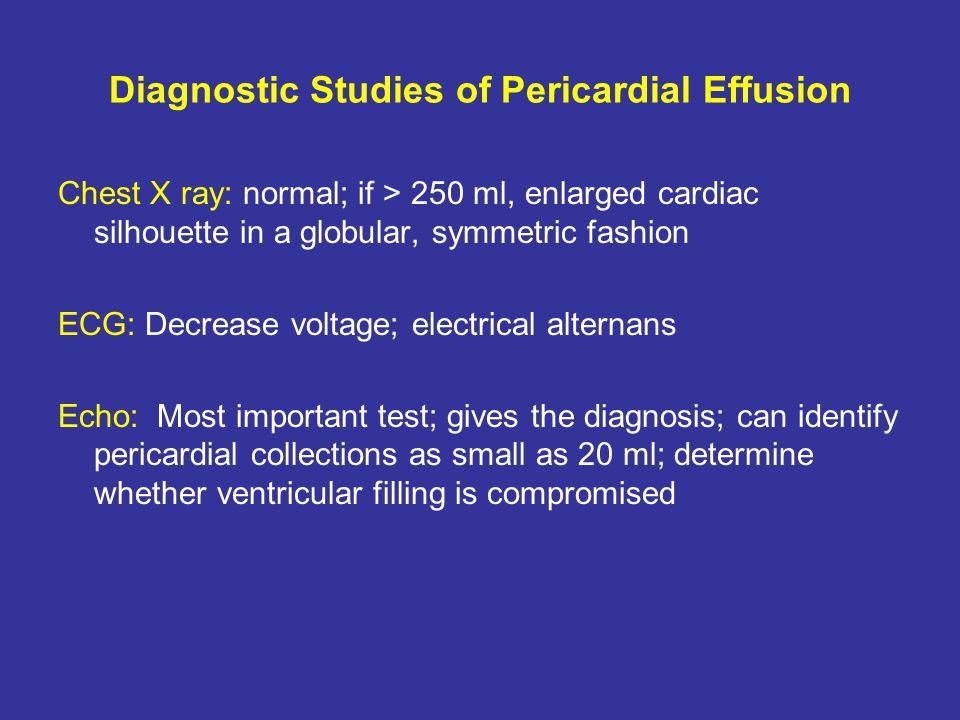 Diagnostic Studies of Pericardial Effusion