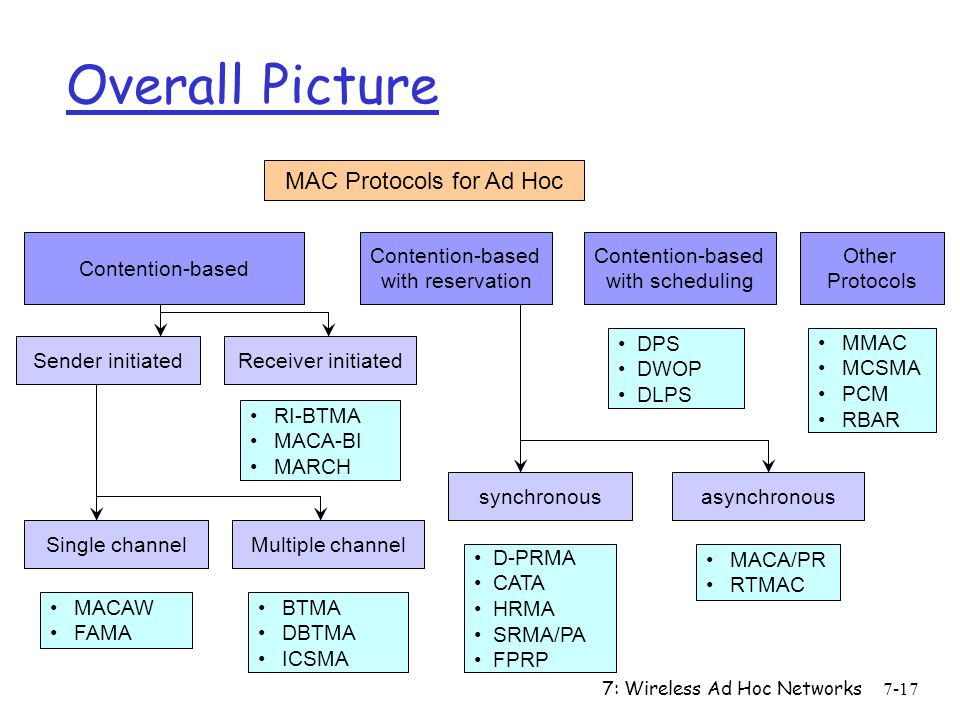 MAC Protocols for Ad Hoc