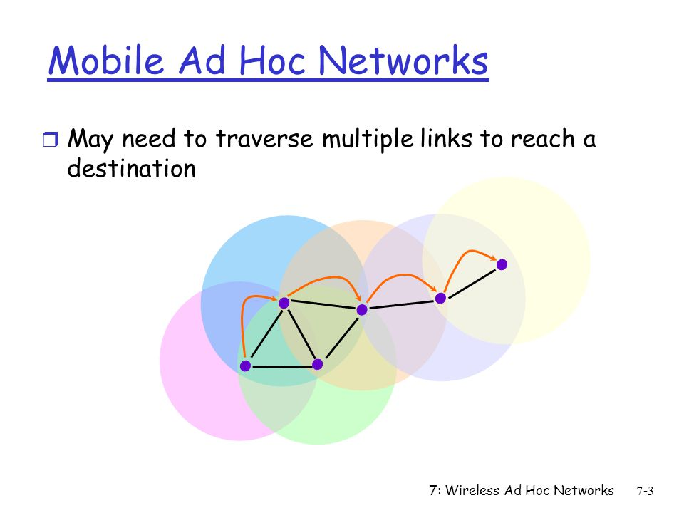 Mobile Ad Hoc Networks May need to traverse multiple links to reach a destination.