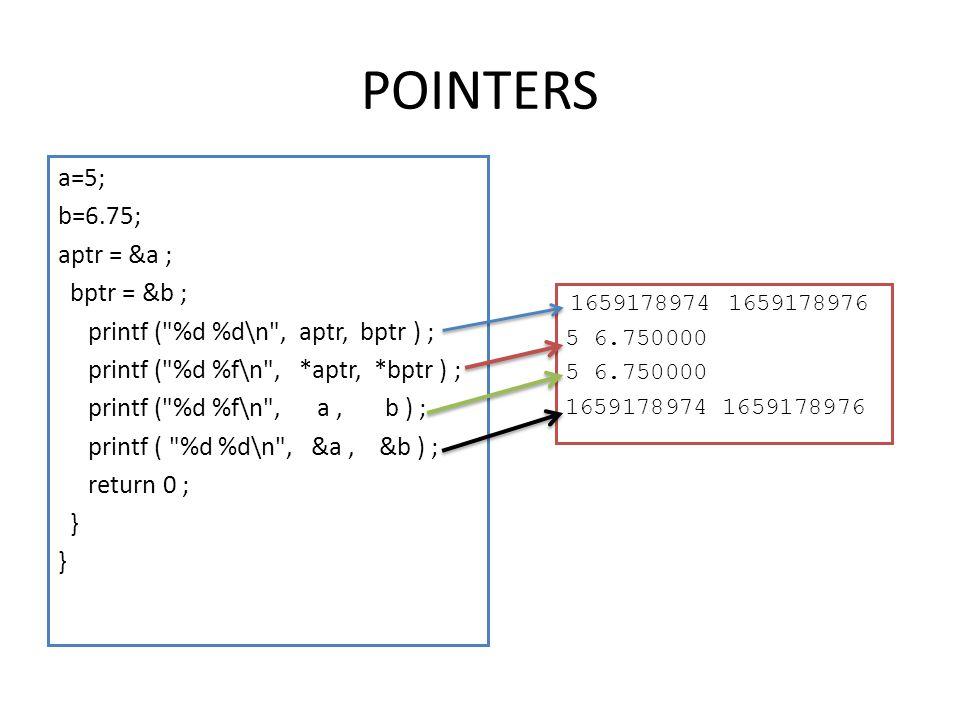 POINTERS a=5; b=6.75; aptr = &a ; bptr = &b ;
