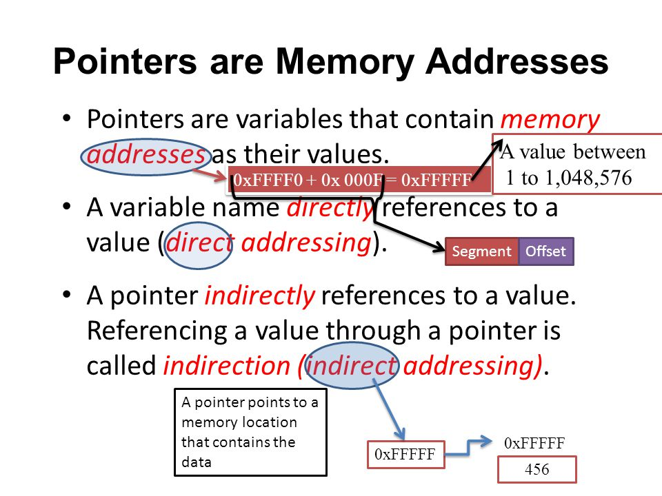 Pointers are Memory Addresses