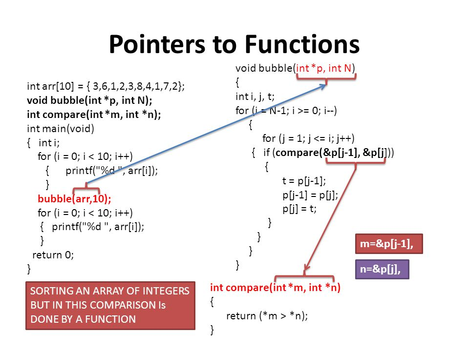 Pointers to Functions void bubble(int *p, int N) { int i, j, t;