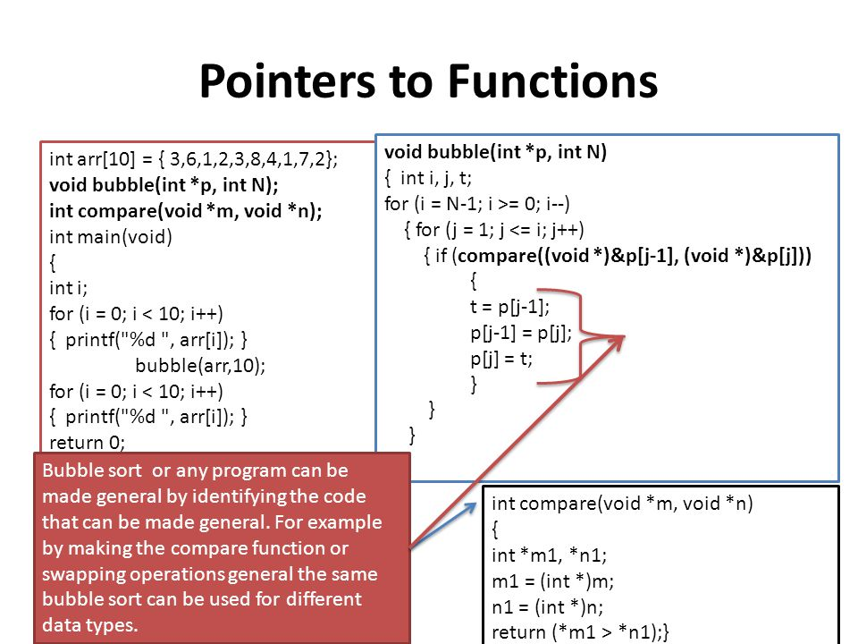 Pointers to Functions void bubble(int *p, int N)