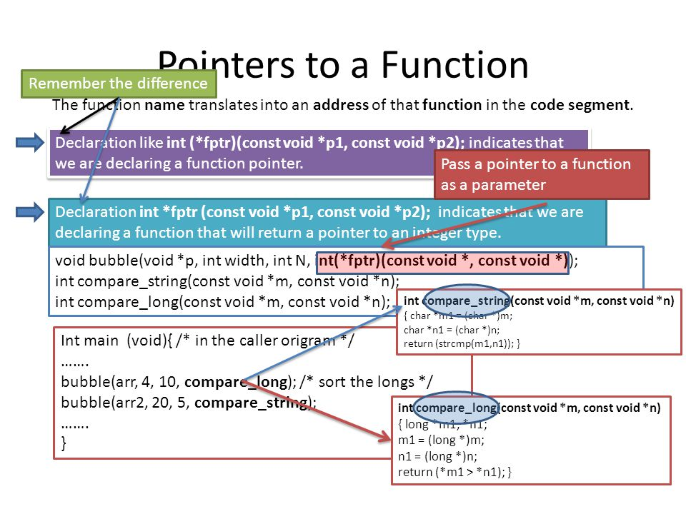 Pointers to a Function Remember the difference