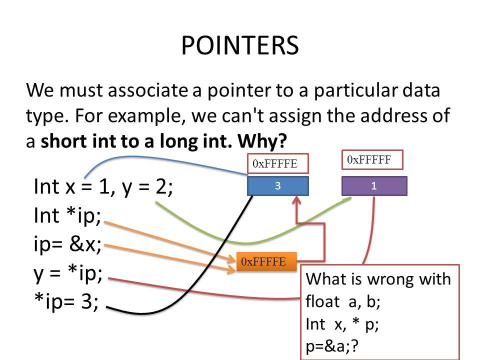 POINTERS Int x = 1, y = 2; Int *ip; ip= &x; y = *ip; *ip= 3;