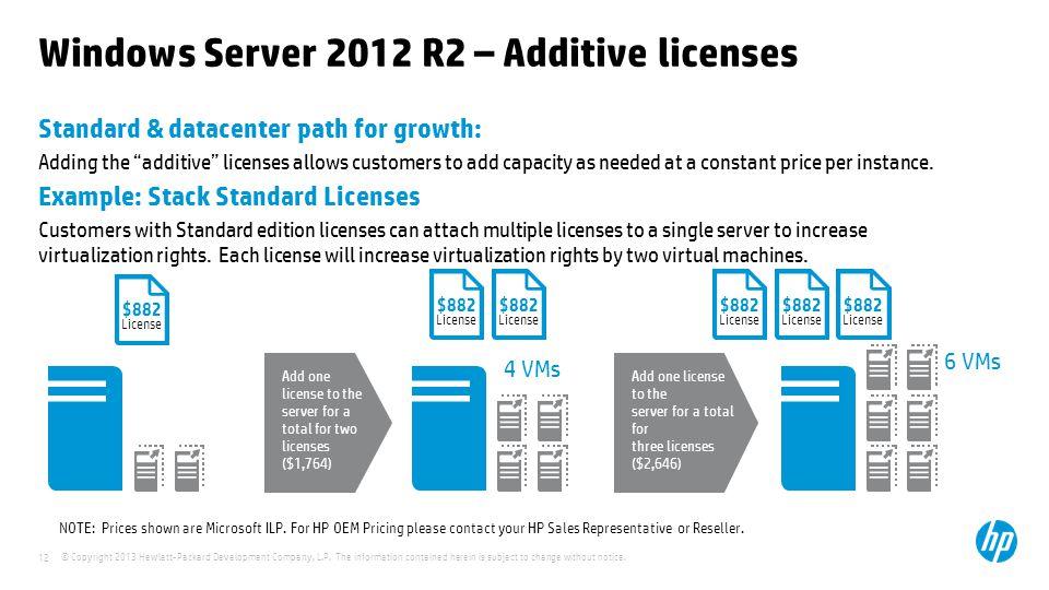 Windows Server 2012 R2 – Additive licenses