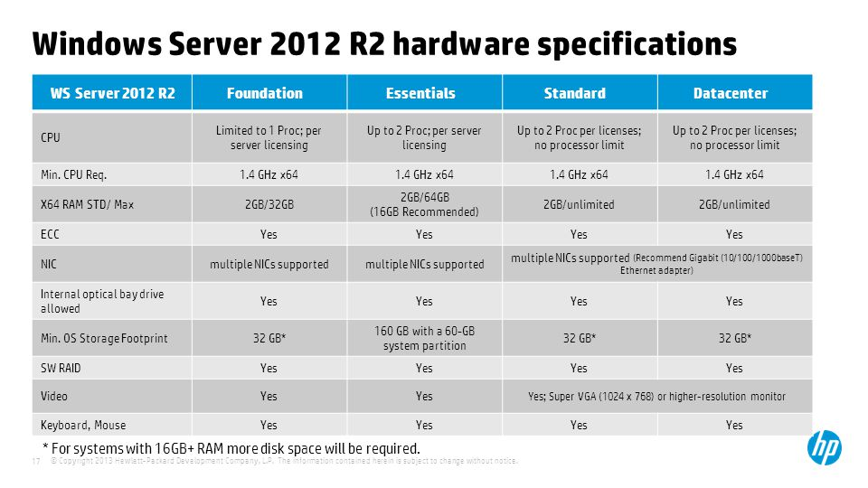 Microsoft Windows Server 2012 R2 Ppt Download