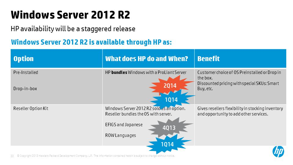 HP availability will be a staggered release