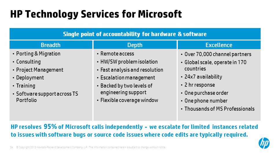 HP Technology Services for Microsoft