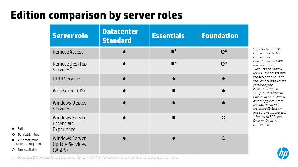 Edition comparison by server roles