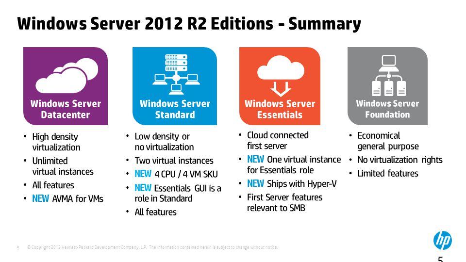 Windows Server 2012 R2 Editions - Summary