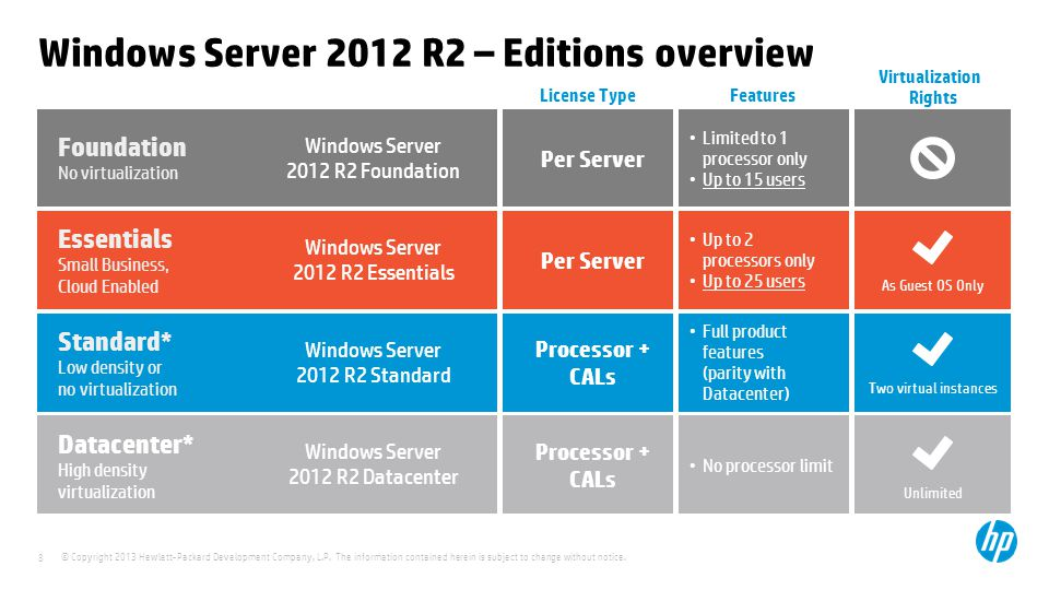 windows server 2012 r2 incl crack direct iso download