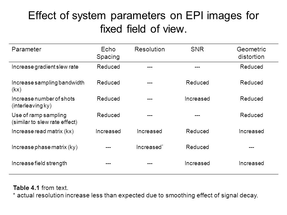 Effect of system parameters on EPI images for fixed field of view.