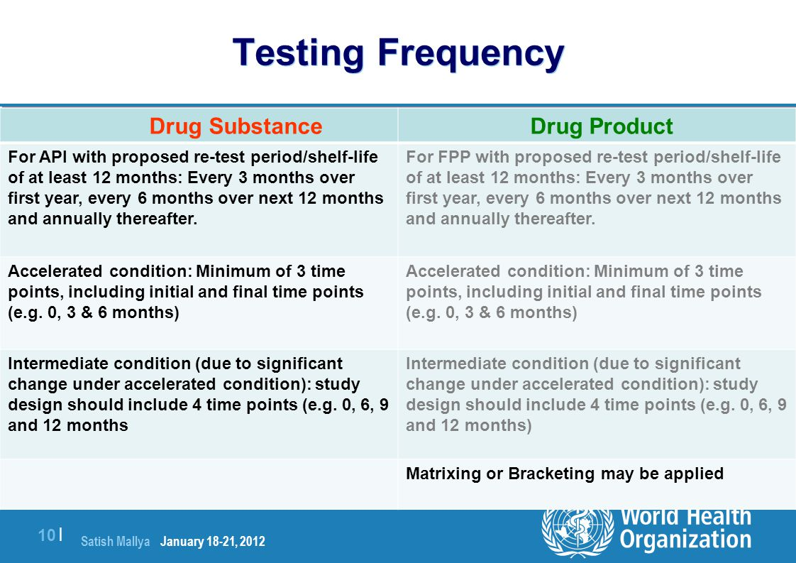 Testing Frequency Drug Substance Drug Product