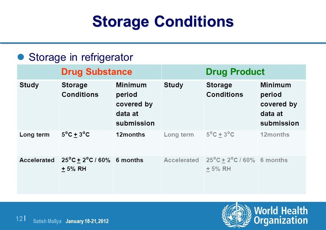 Storage Conditions Storage in refrigerator Drug Substance Drug Product