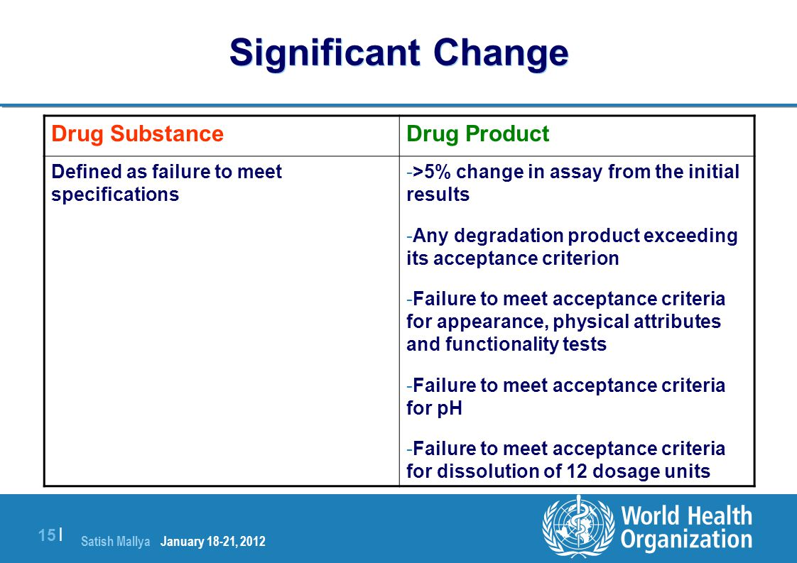 Significant Change Drug Product Drug Substance