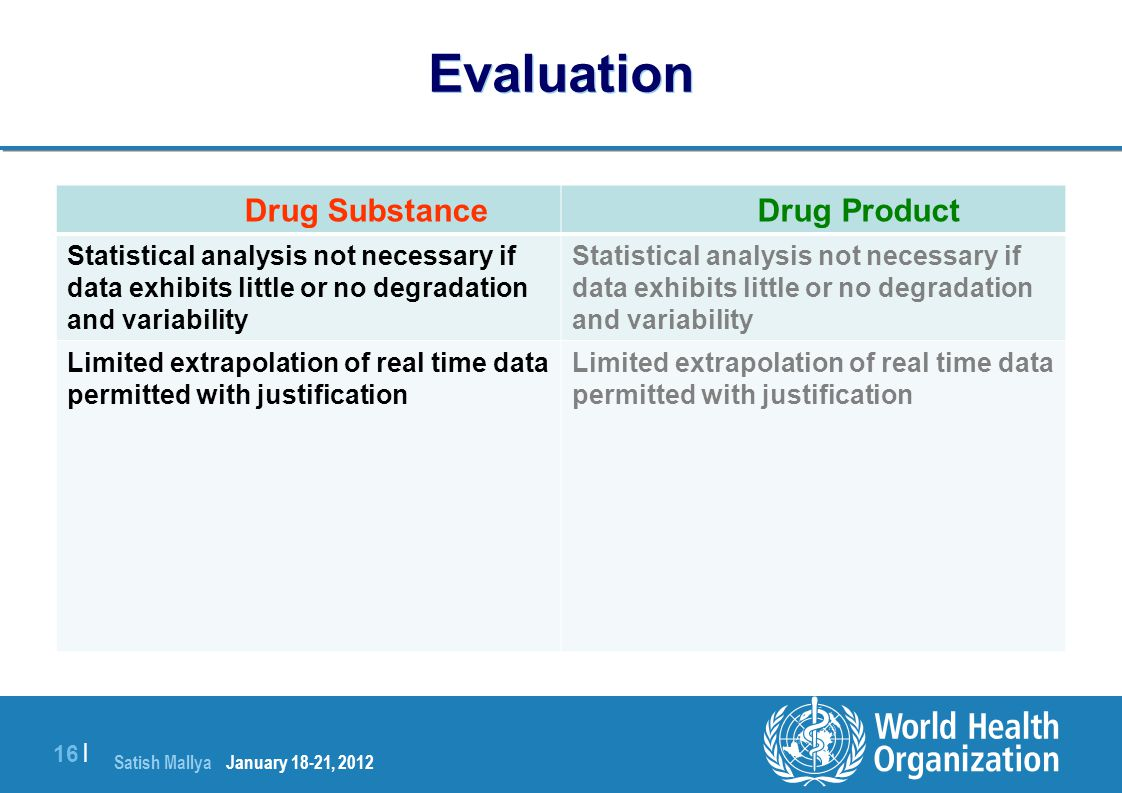 Evaluation Drug Substance Drug Product