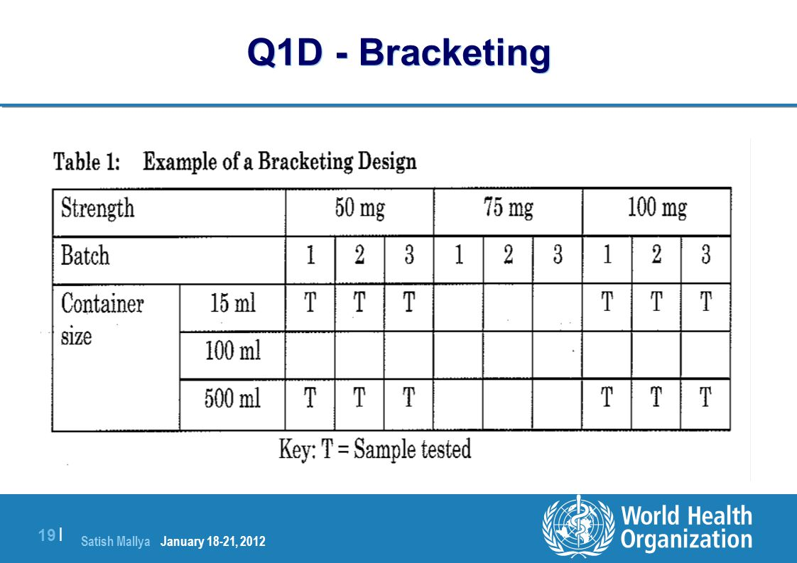 Q1D - Bracketing January 18-21, 2012