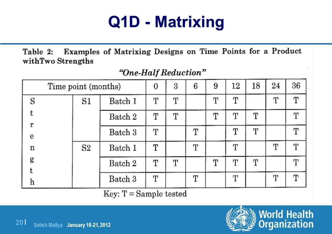Q1D - Matrixing January 18-21, 2012