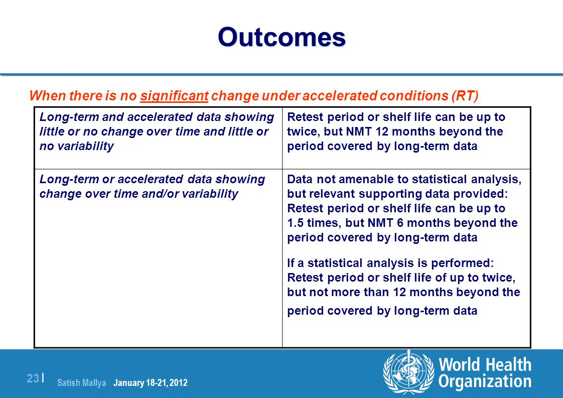 Outcomes When there is no significant change under accelerated conditions (RT)