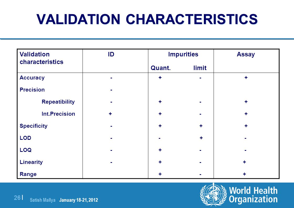 VALIDATION CHARACTERISTICS