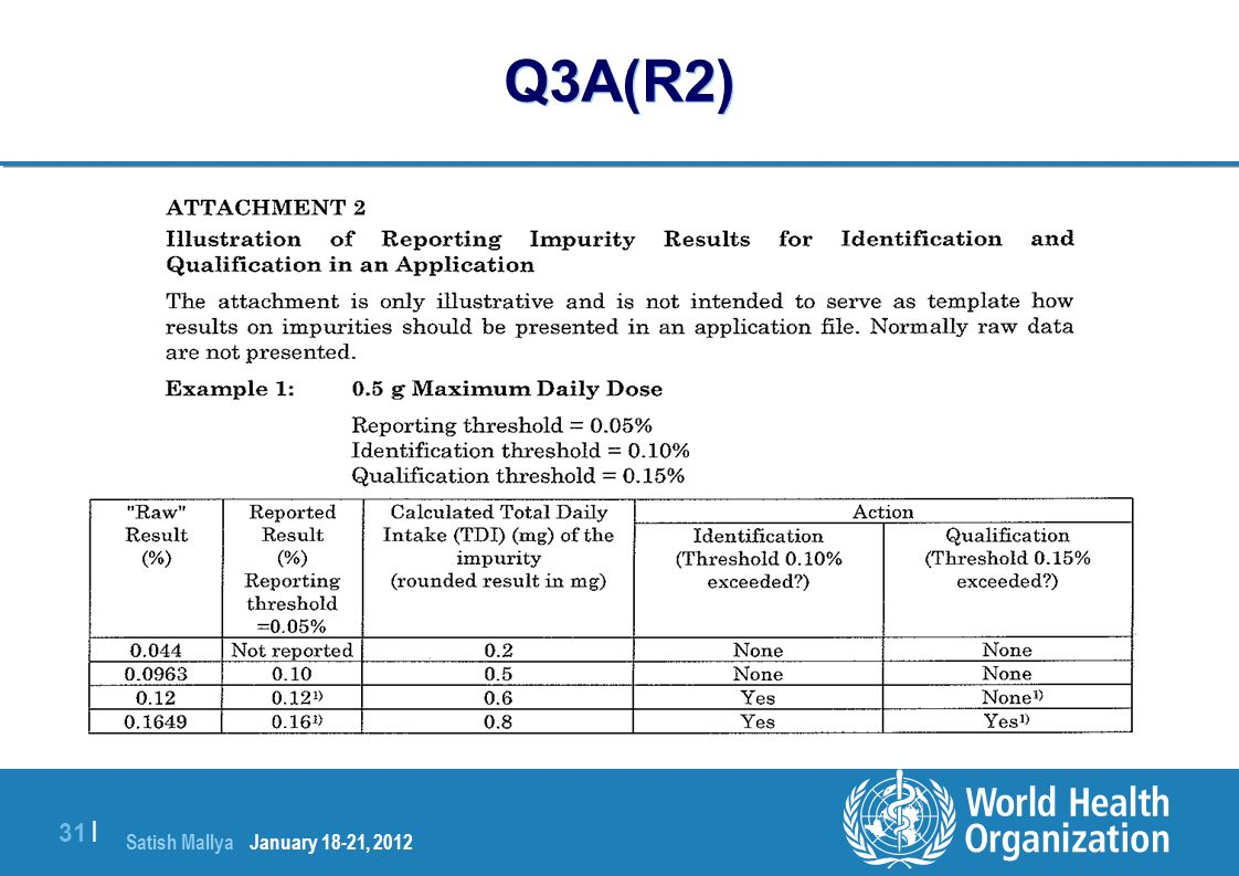 Q3A(R2) January 18-21, 2012