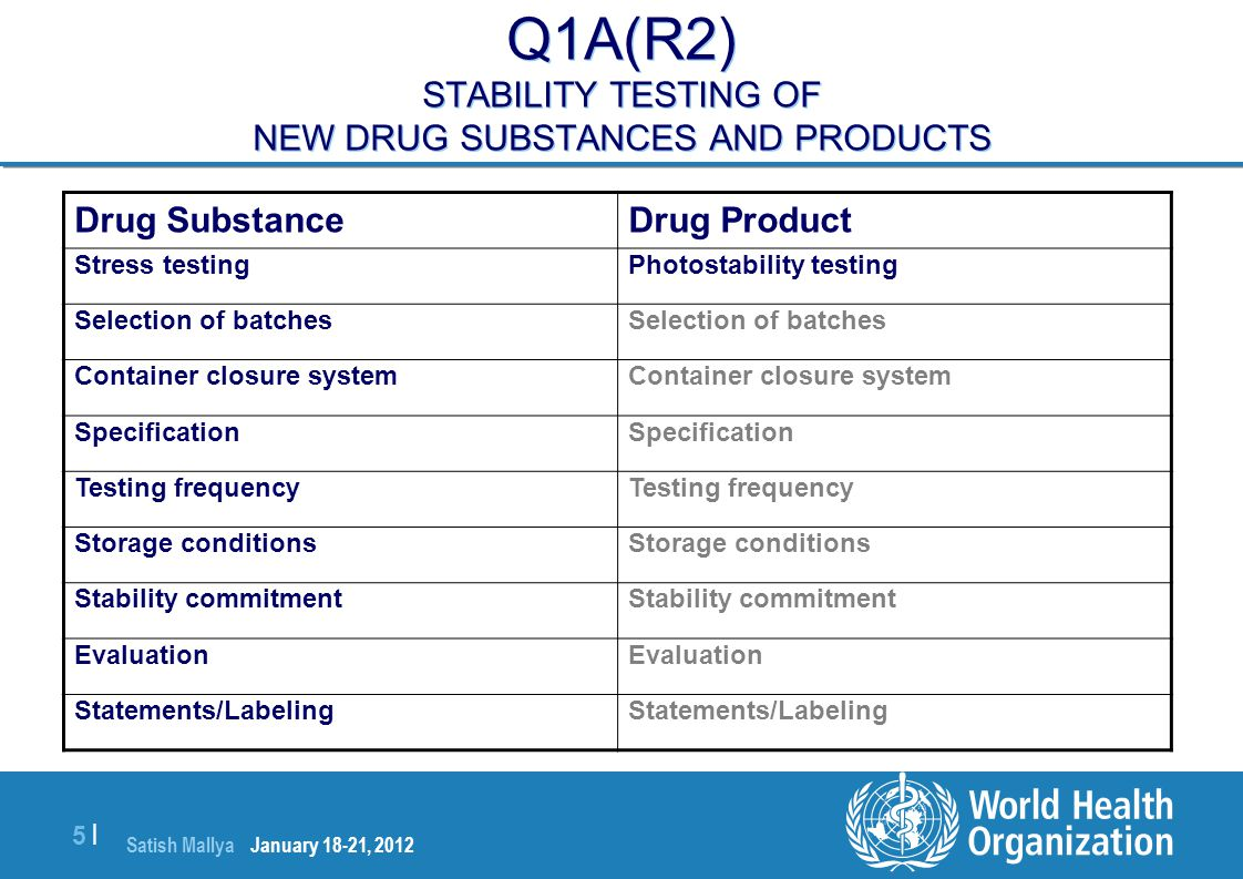 Q1A(R2) STABILITY TESTING OF NEW DRUG SUBSTANCES AND PRODUCTS