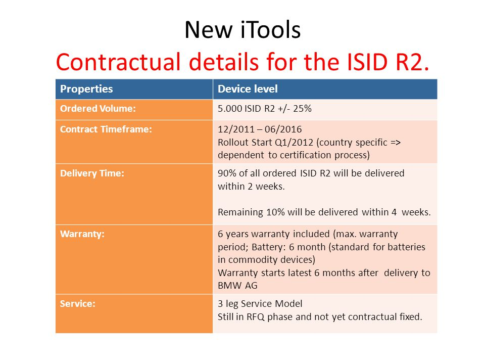 New iTools Contractual details for the ISID R2.