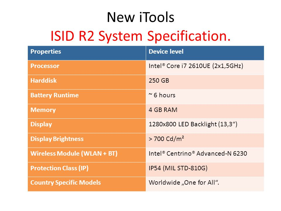 New iTools ISID R2 System Specification.