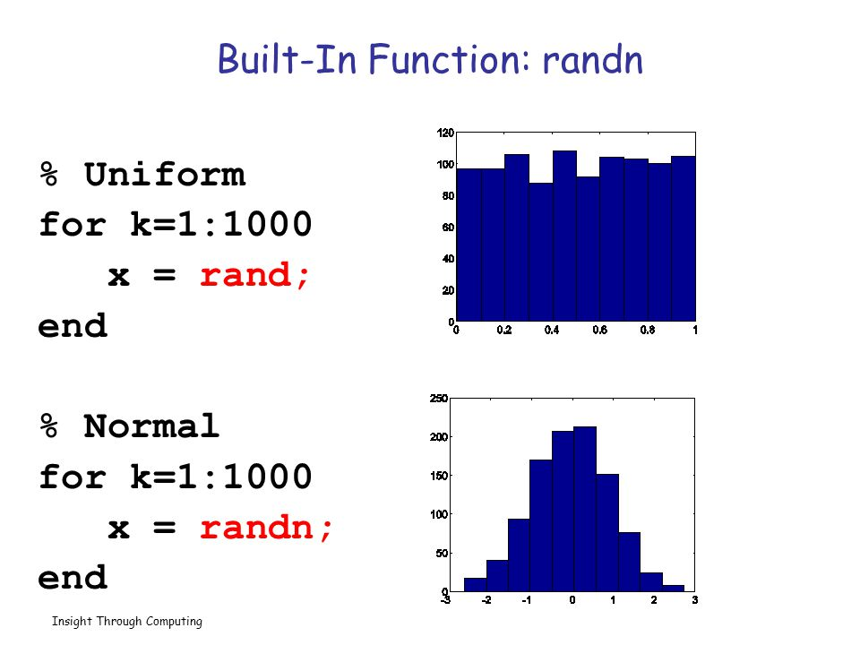 Built-In Function: randn