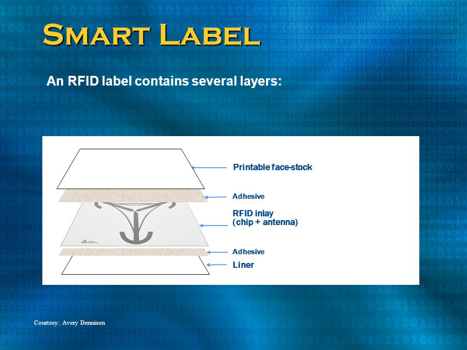 Smart Label An RFID label contains several layers: