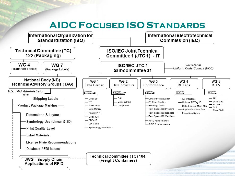 AIDC Focused ISO Standards