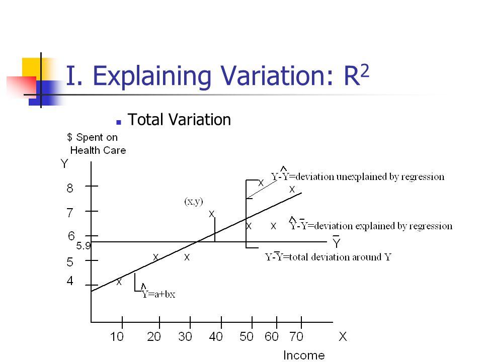 Madison : Statistics variation explained